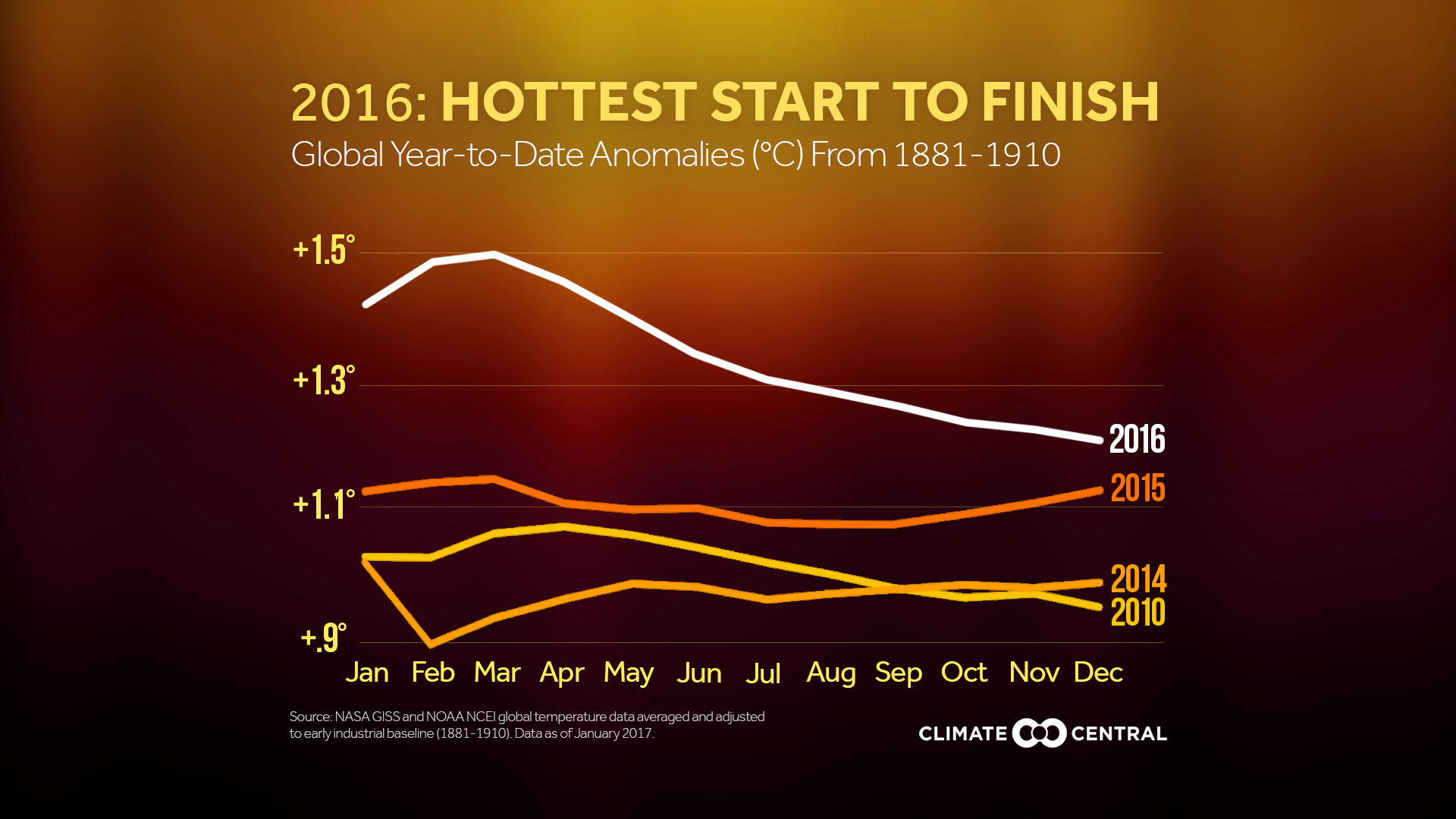 2016 was the hottest year on record climate central
