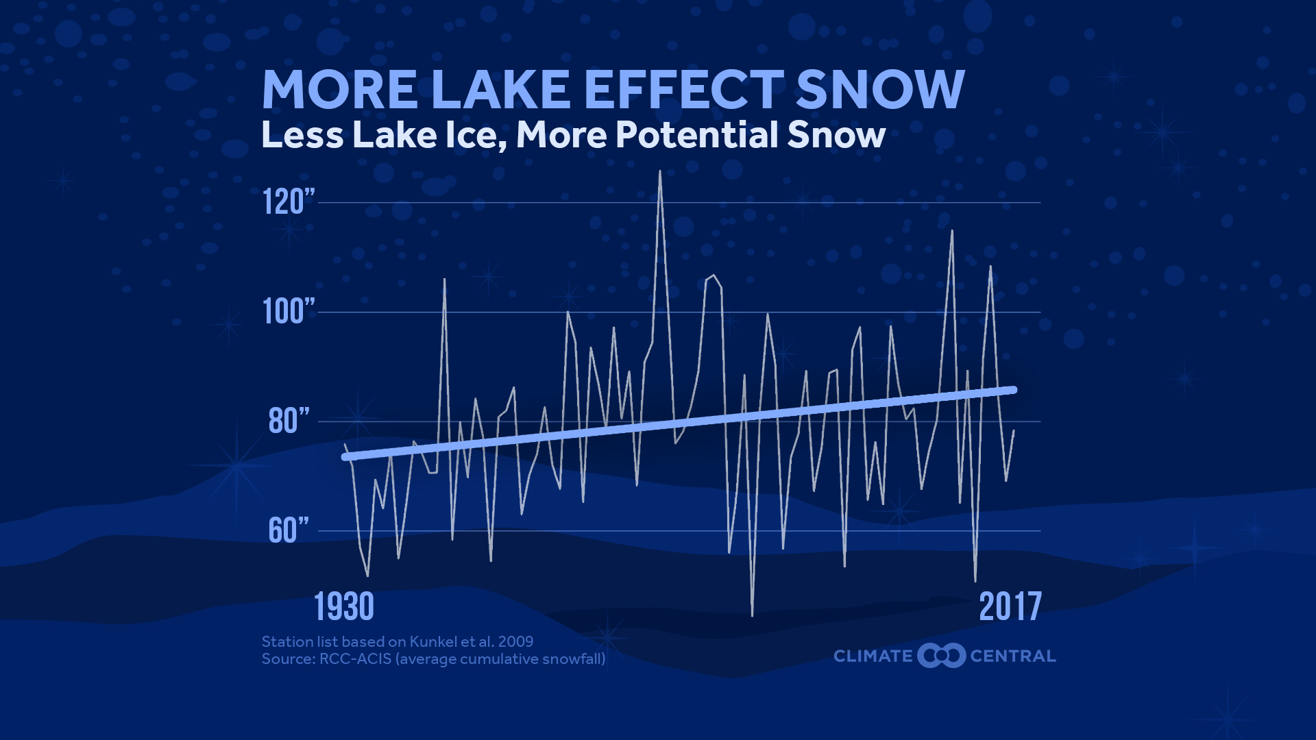 Lake effect snow season is shifting and contracting climate central lake effect snow will still occur in a warming world but by the late 21st century we can expect a shortened lake effect snow season pooptronica Images