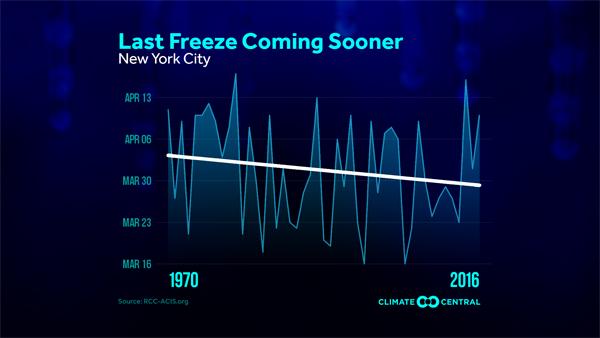 fewer freezing nights