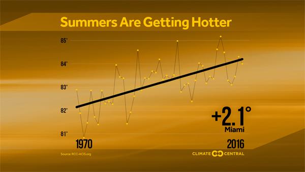Trend in summer average temperature