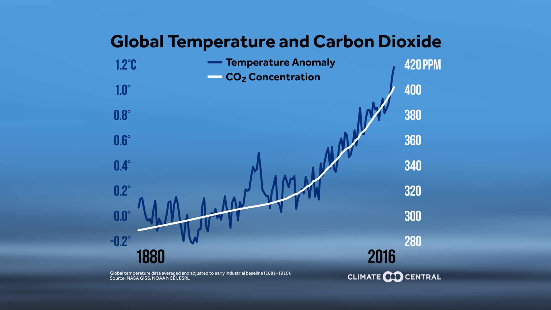 global temp and co2