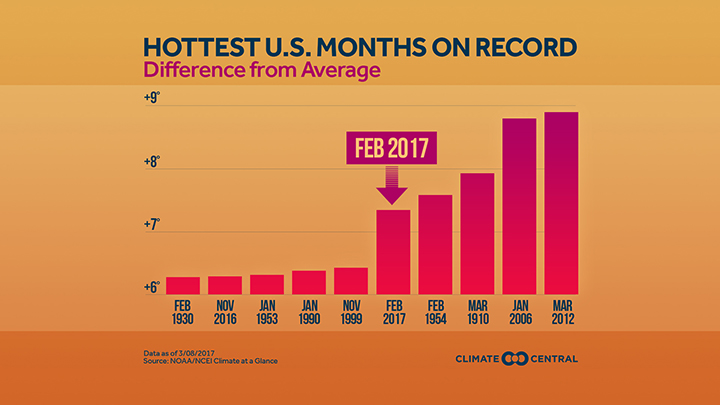10 Hottest US Months on record