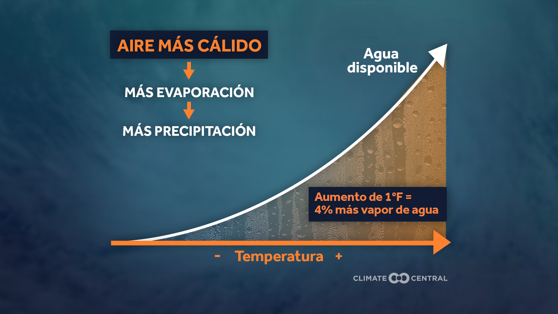Aire más cálido significa más evaporación y precipitación
