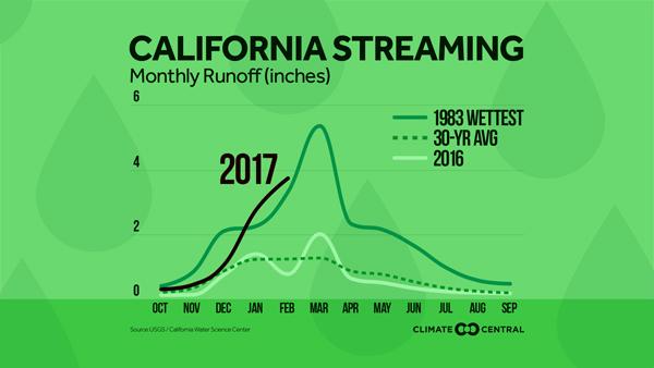 California Runoff