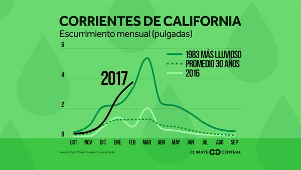 Escurrimiento de California