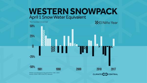 Western Snowpack April 1