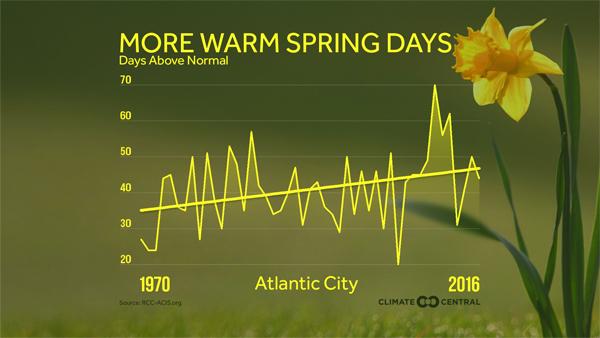 More warm spring days