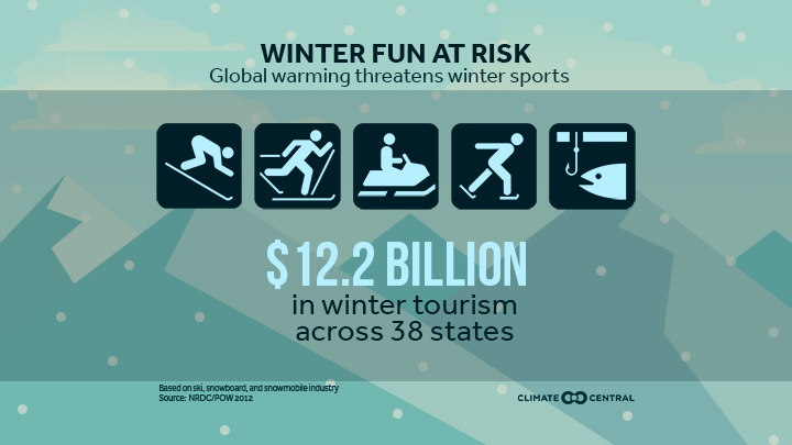 (What winter warming will do to our winter fun